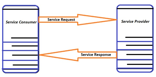 Basics of Web Services