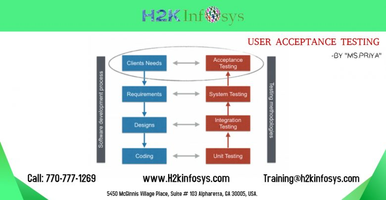 USER ACCEPTANCE TESTING by H2kinfosys
