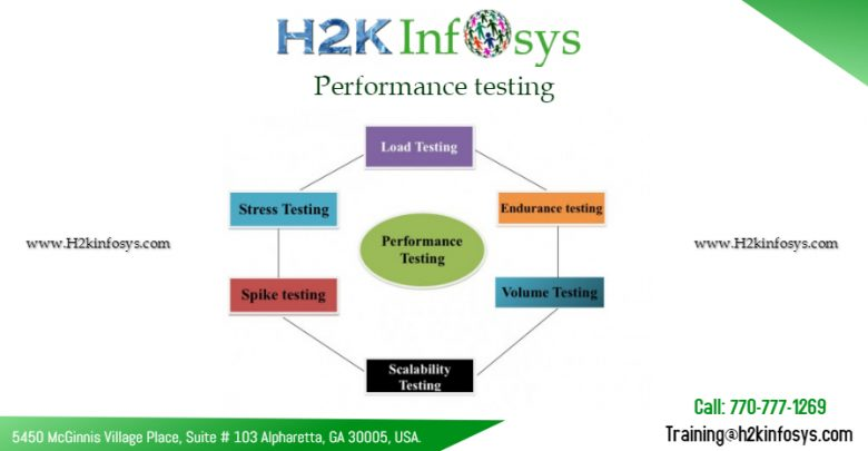 performance testing by H2kinfosys
