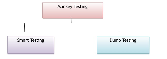 MONKET TESTING TYPES