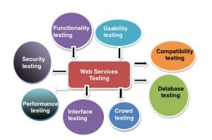 WEBSERVICES TESTING