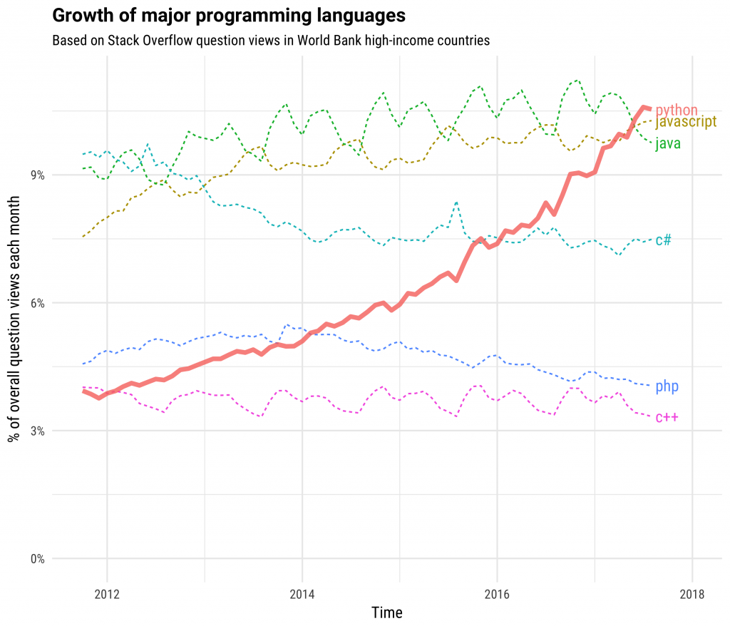 Why Python Trending and Raising its Adoption