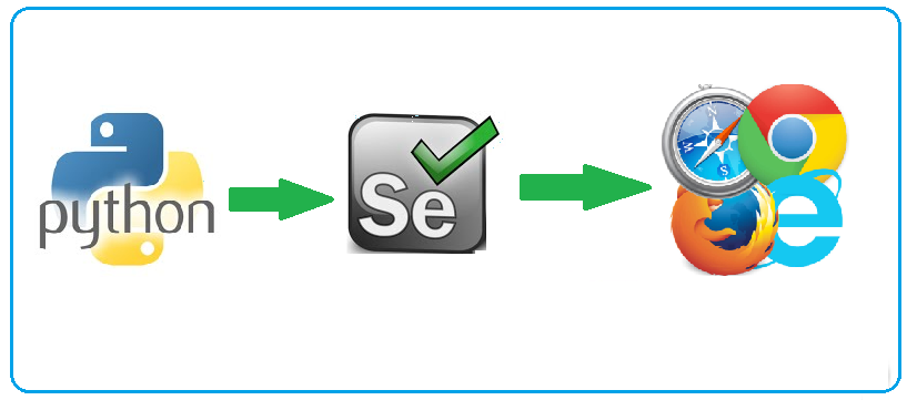 Selenium Career Opportunities In 2020