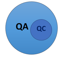 Difference between Quality Control and Quality Assurance