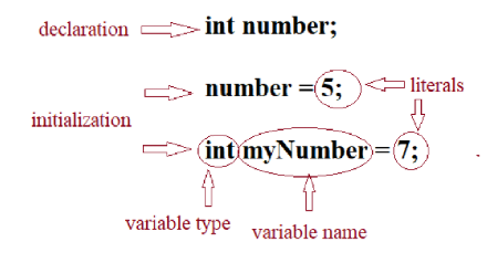 Java Variables and Data Types