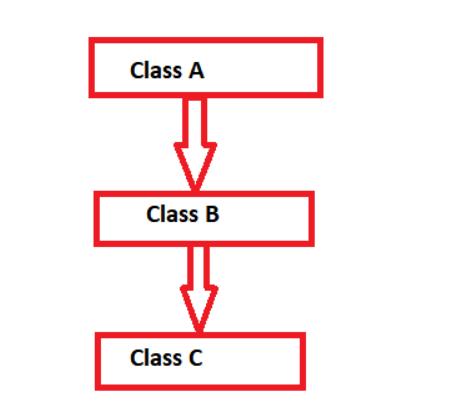 Multilevel Inheritance in jsvs
