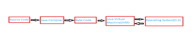 What is Java ? | Introduction