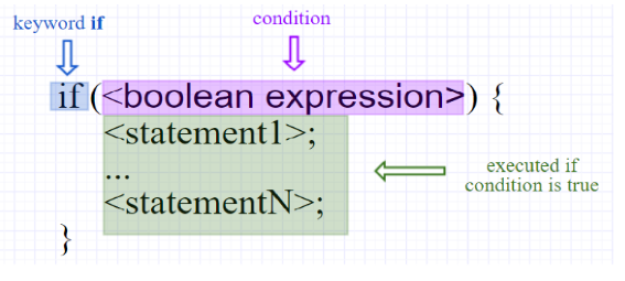 Control Statements in Java