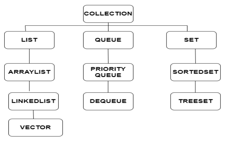 Introduction to Collections