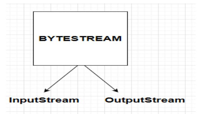 Java Input Output Stream