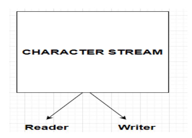Java Character Stream Classes