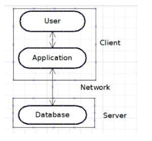 JDBC architecture & Driver Types