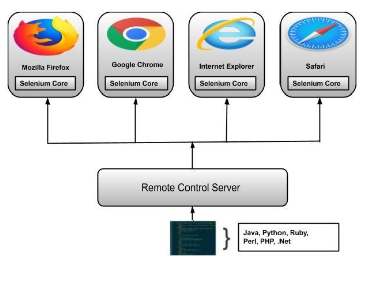 Difference between Selenium RC and WebDriver?
