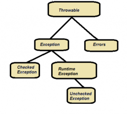 Different Types of Exception Handling in Selenium Webdriver