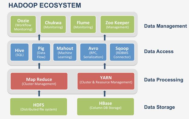 Hadoop ecosystem and components