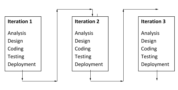 Different Methodologies in Software Development Life Cycle