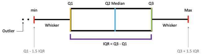 Statistics - Measure of Variability