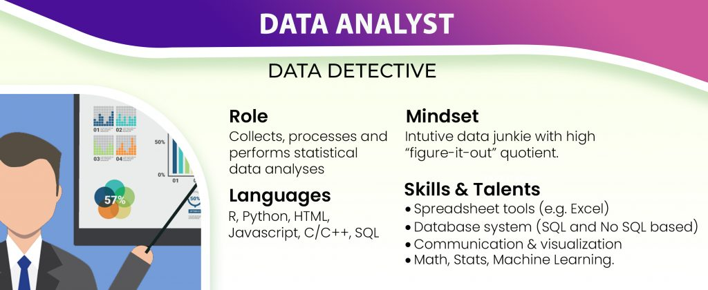 What are The Top 4 Roles To Data Analyst Look Out For?