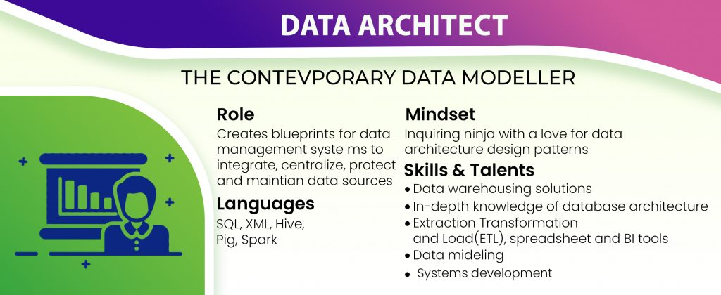 Infographics : The Different Data Science Roles in The Industry