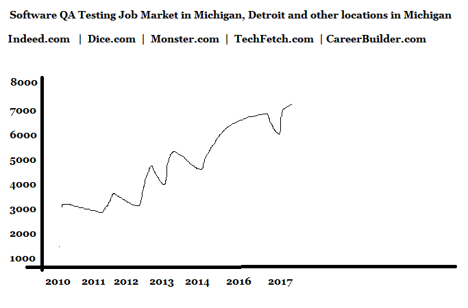 Job Growth QA Testing